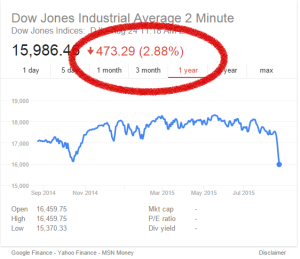 Dow Jones Stock Market over last year + drop on August 24, 2015
